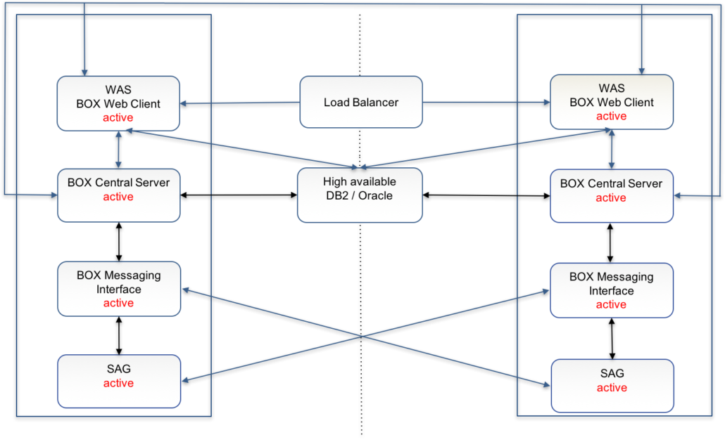 A clustered active - active architecture.