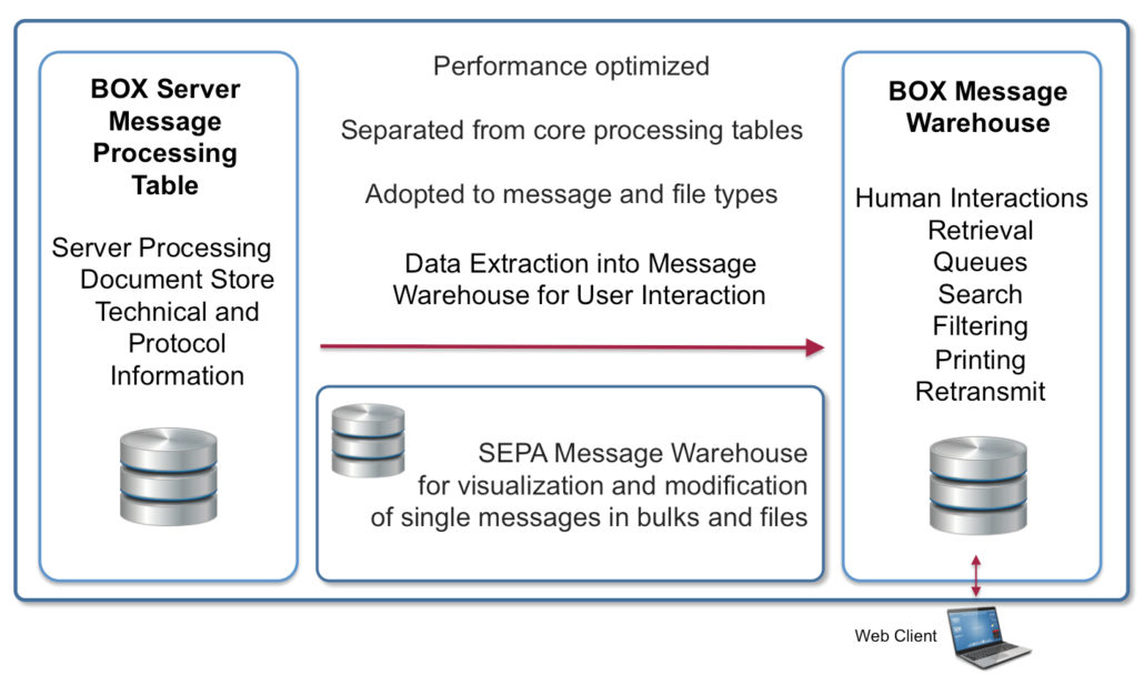 BOX Message Warehouse separated from BOX Server message processing table