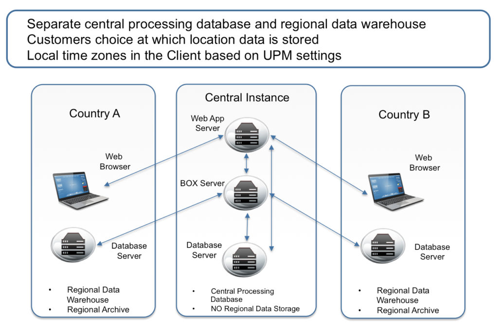 Regional data warehouses in different countries