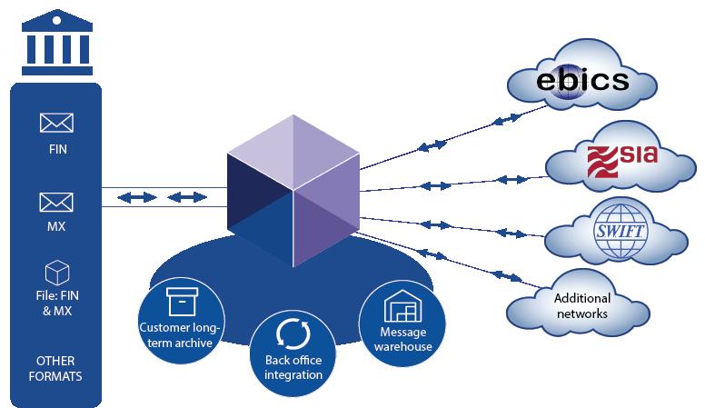 BOX Messaging Hub - financial messaging solution